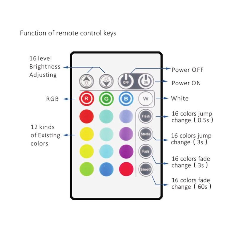 Κιτ Κρυφού Φωτισμού RGB με Τηλεχειριστήριο